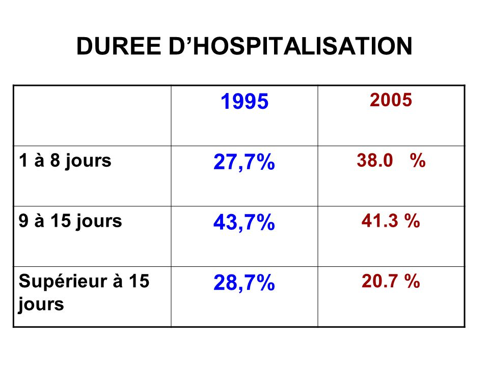 DUREE D'HOSPITALISATION