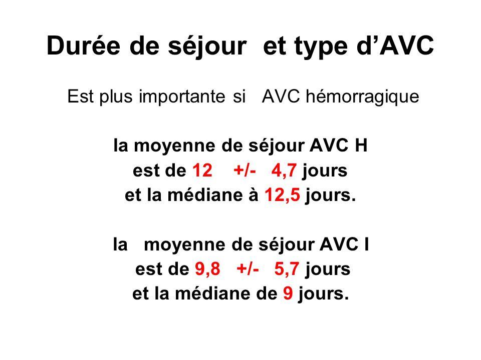 Durée de séjour et type d'AVC