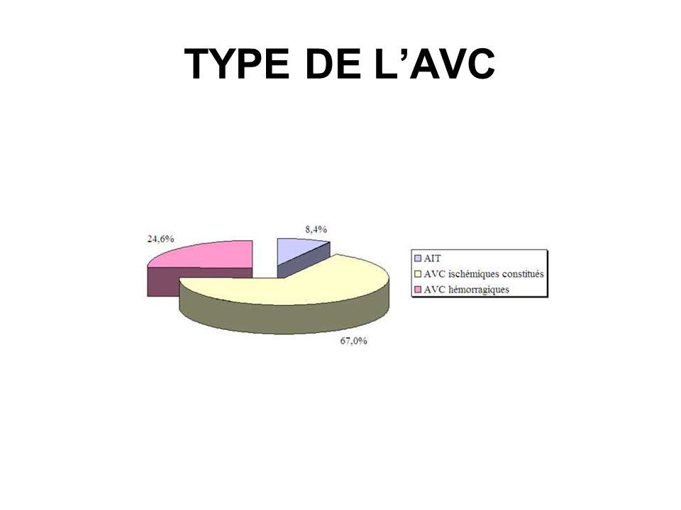 TYPE DE L'AVC