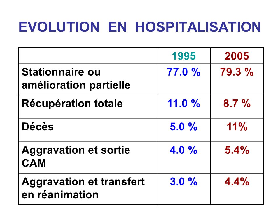 EVOLUTION EN HOSPITALISATION