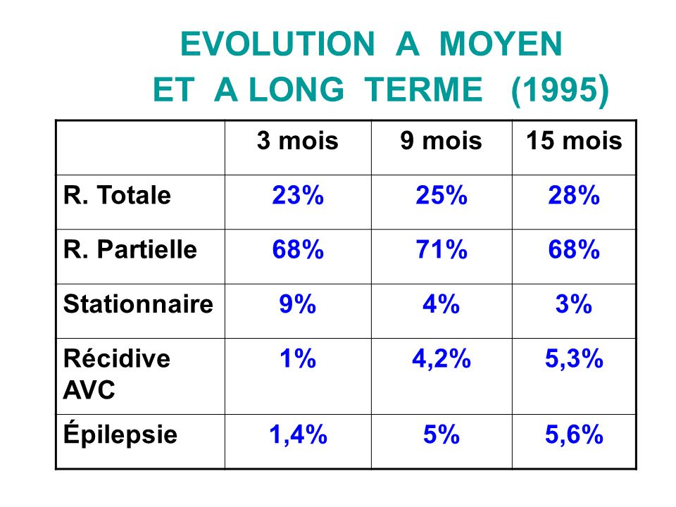 EVOLUTION A MOYEN ET A LONG TERME (1995)