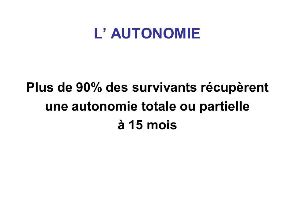 L' AUTONOMIE Plus de 90% des survivants récupèrent