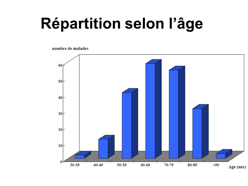 Répartition selon l'âge