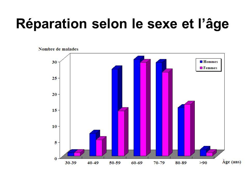 Réparation selon le sexe et l'âge
