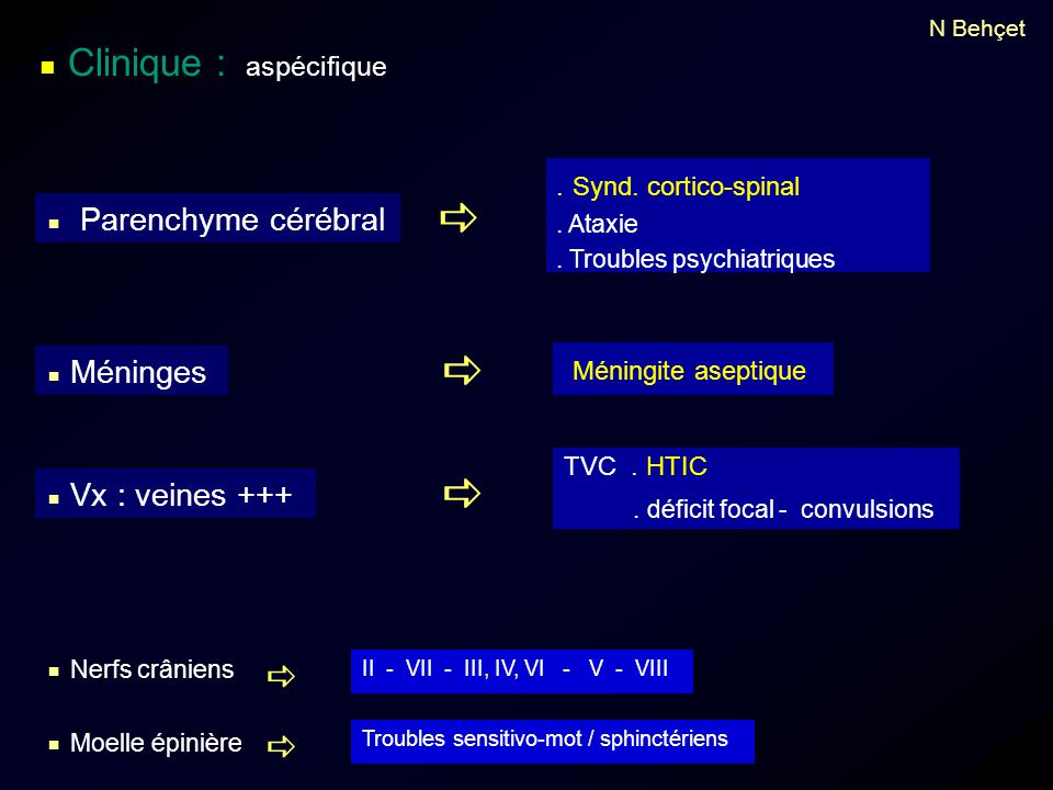      Méningite aseptique . Synd. cortico-spinal TVC . HTIC