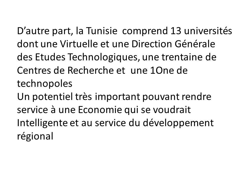 D'autre part, la Tunisie comprend 13 universités dont une Virtuelle et une Direction Générale des Etudes Technologiques, une trentaine de Centres de Recherche et une 1One de technopoles