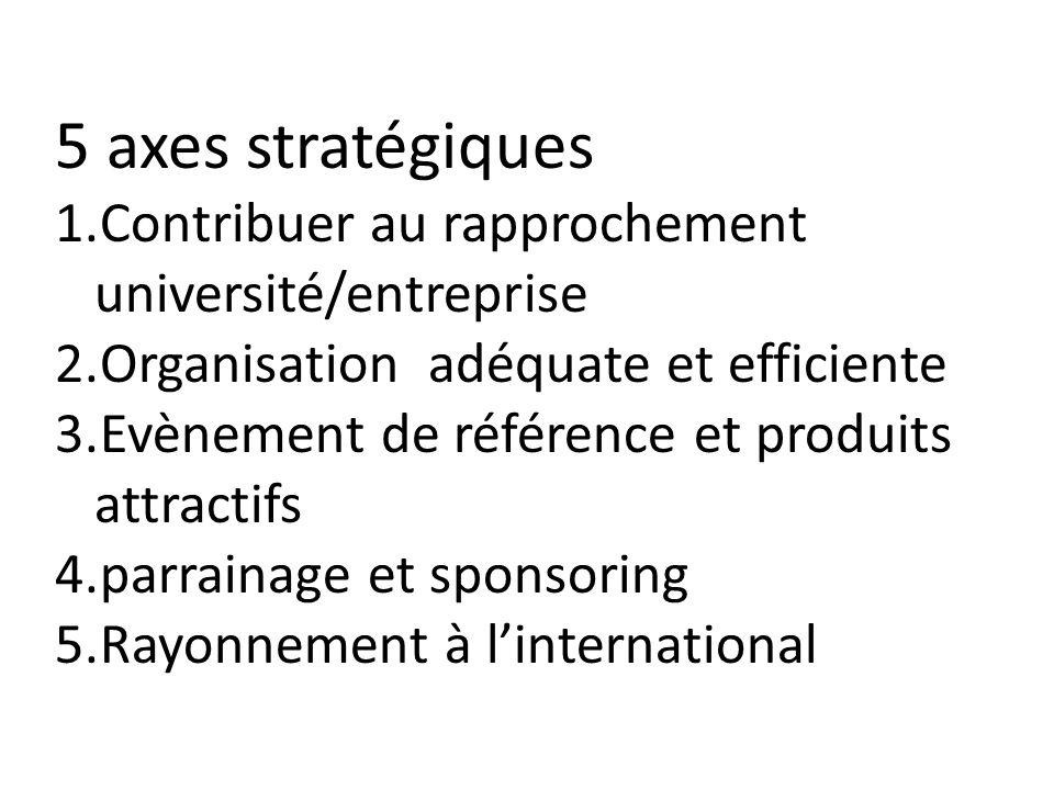 5 axes stratégiques Contribuer au rapprochement université/entreprise
