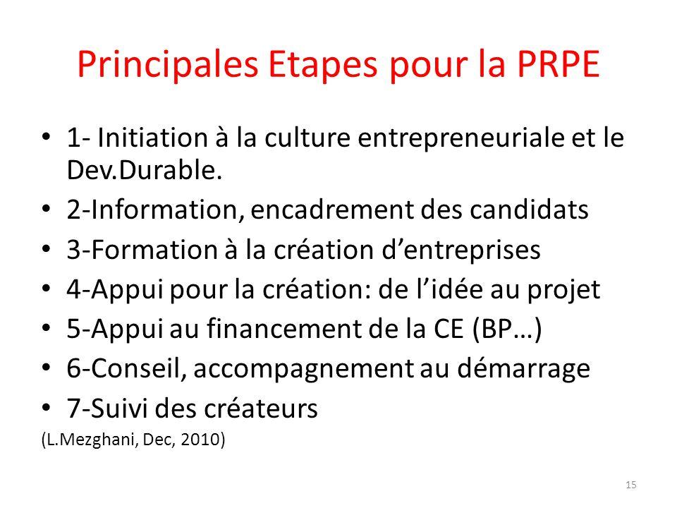 Principales Etapes pour la PRPE