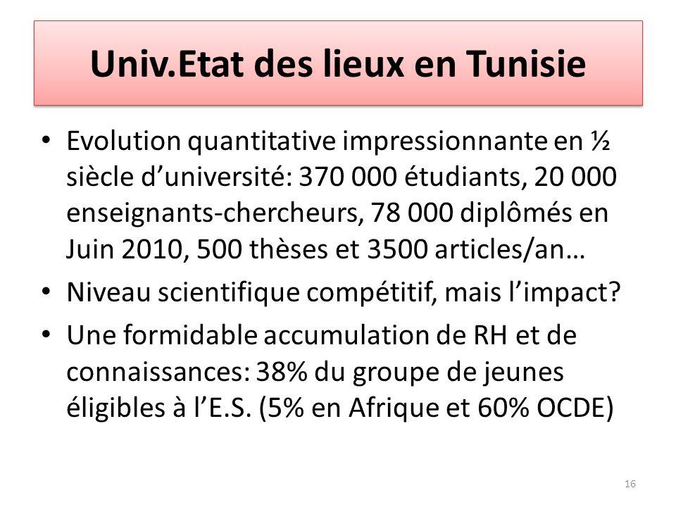 Univ.Etat des lieux en Tunisie