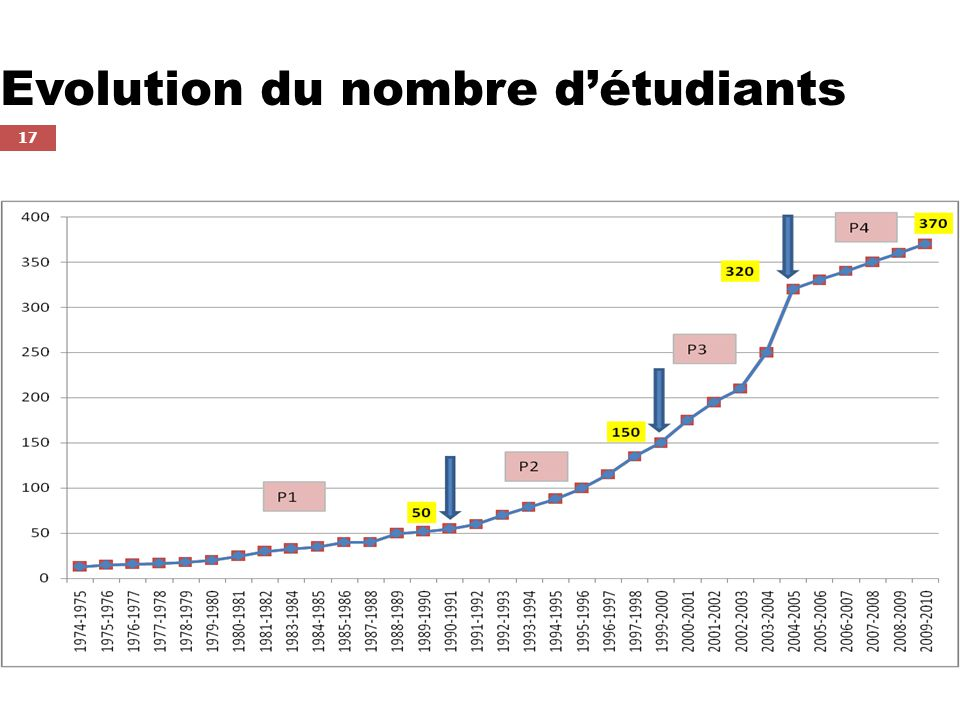 Evolution du nombre d'étudiants