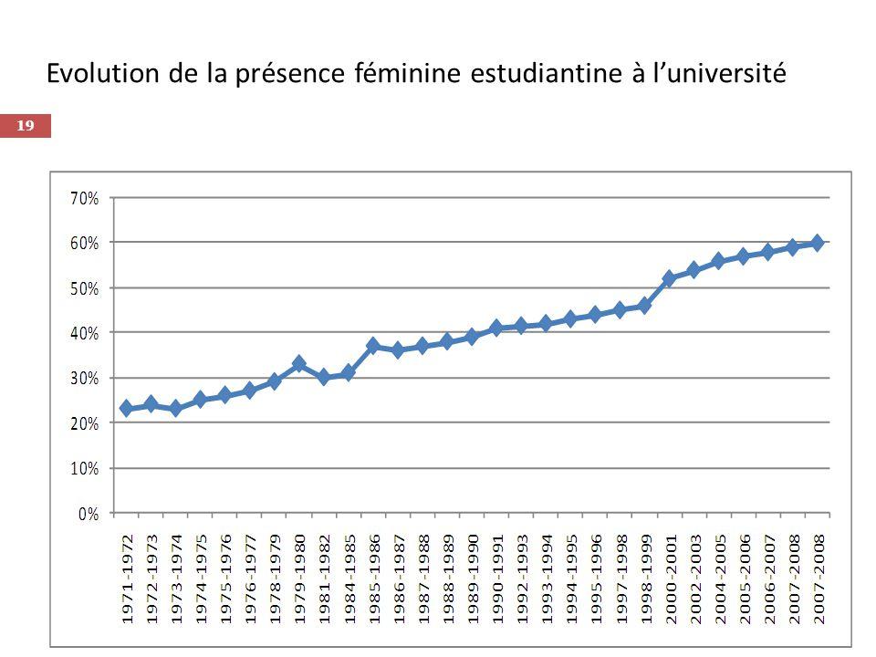 Evolution de la présence féminine estudiantine à l'université
