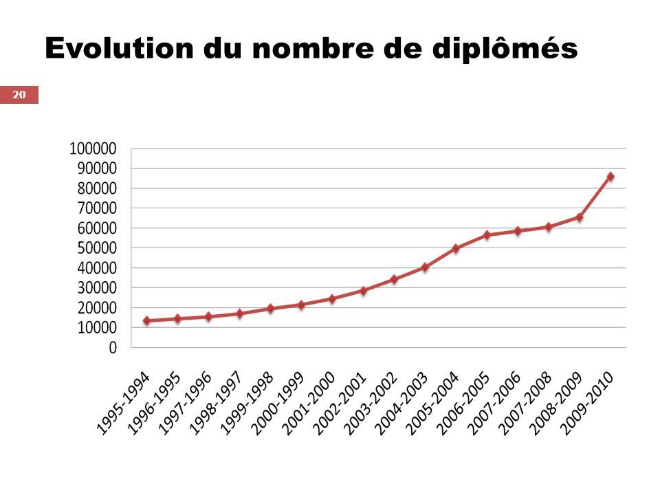 Evolution du nombre de diplômés
