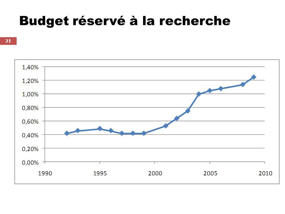 Budget réservé à la recherche