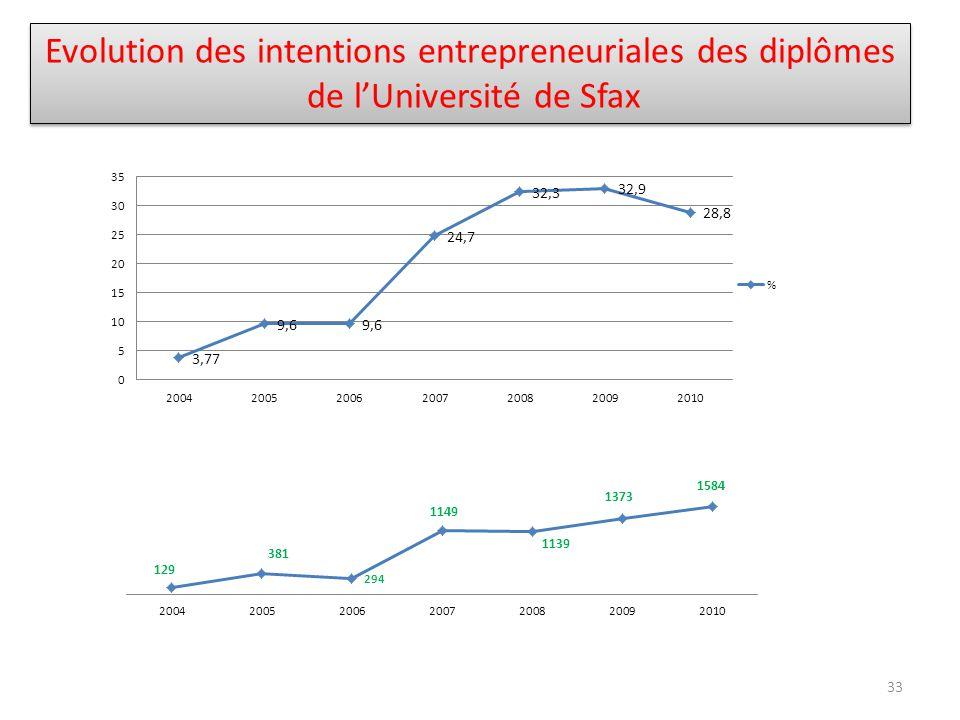 Evolution des intentions entrepreneuriales des diplômes