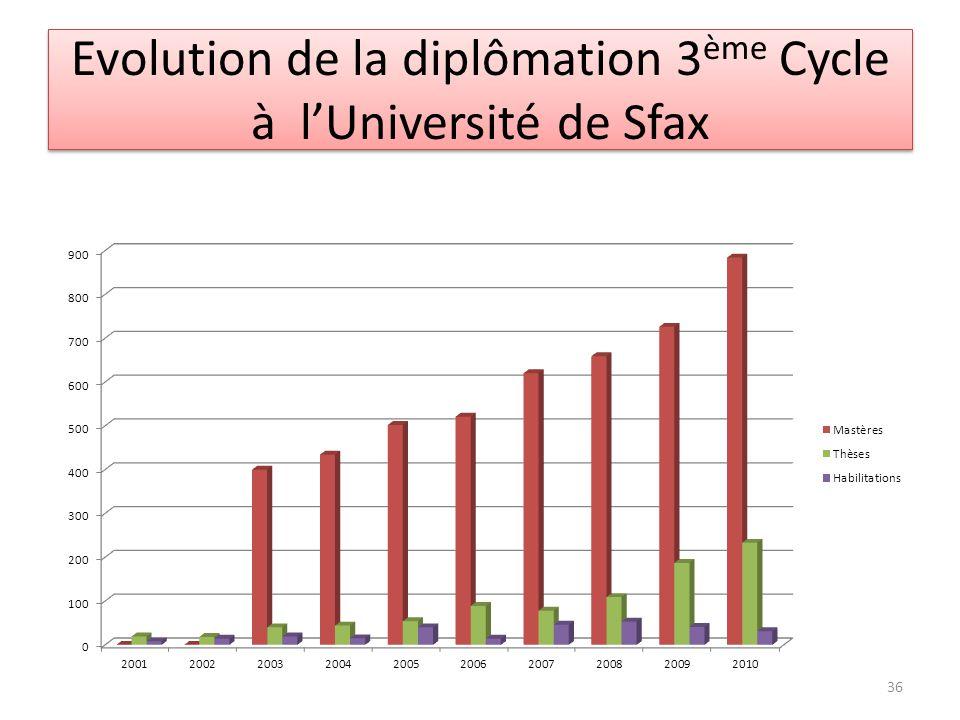 Evolution de la diplômation 3ème Cycle à l'Université de Sfax