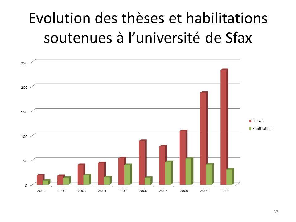 Evolution des thèses et habilitations soutenues à l'université de Sfax
