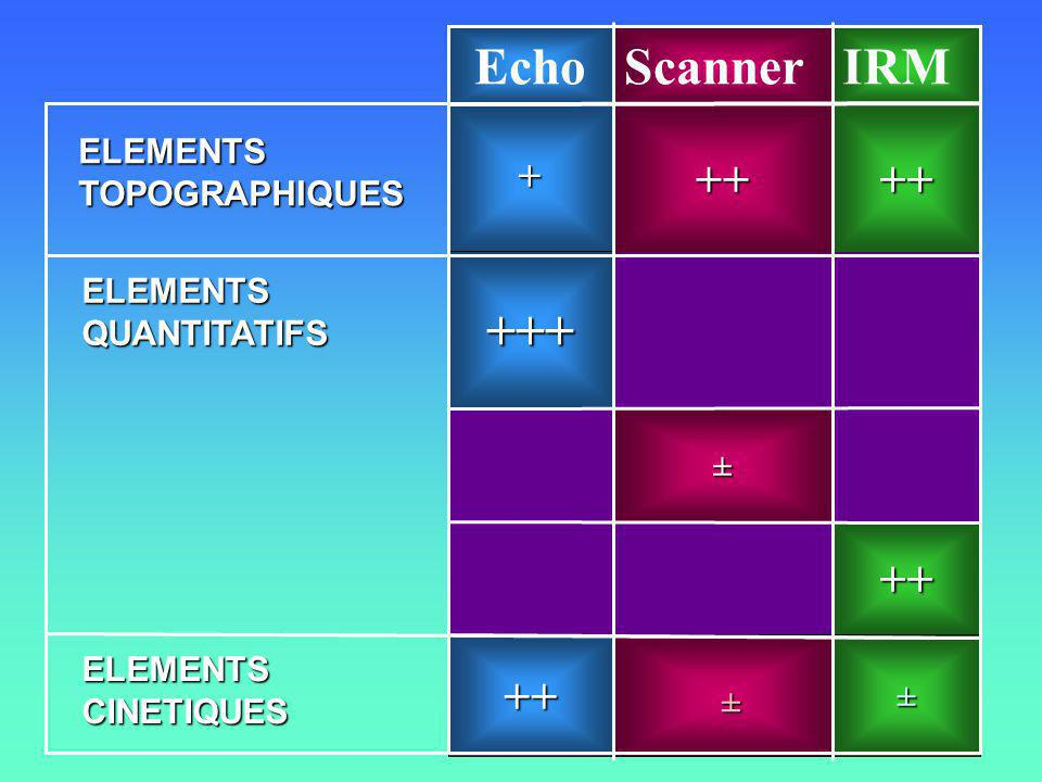 Echo Scanner IRM +++ ++ ++ ++ ++ + ELEMENTS TOPOGRAPHIQUES ELEMENTS