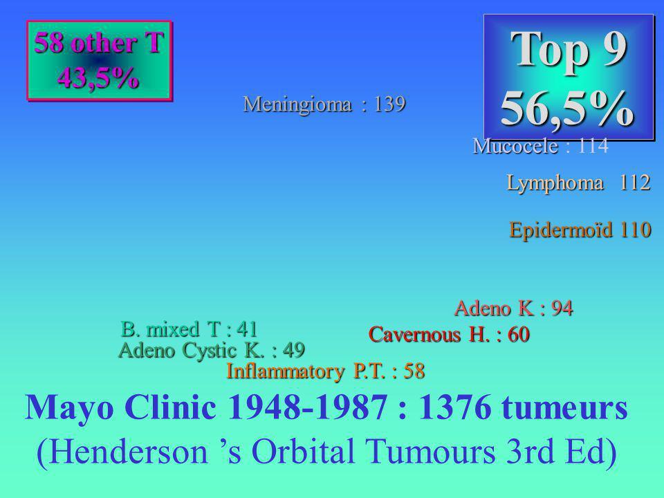 (Henderson 's Orbital Tumours 3rd Ed)