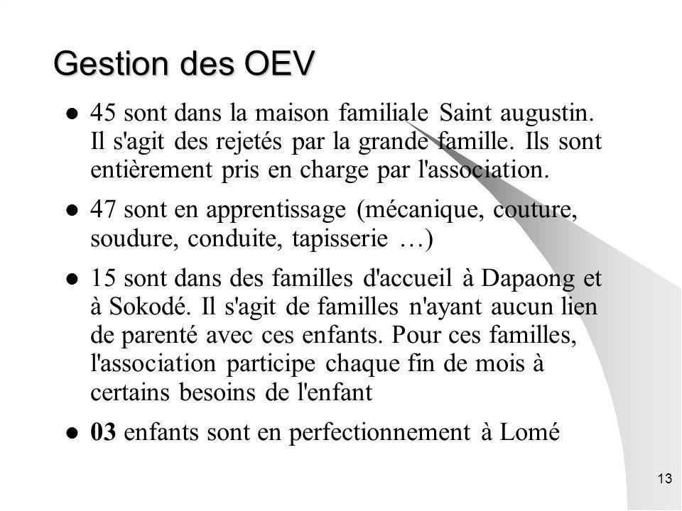 Gestion des OEV