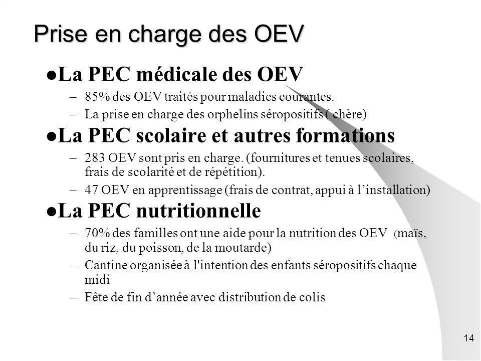 Prise en charge des OEV La PEC médicale des OEV