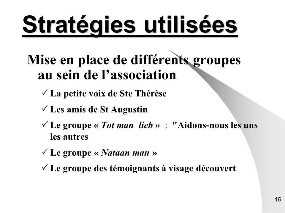 Stratégies utilisées Mise en place de différents groupes au sein de l'association. La petite voix de Ste Thérèse.