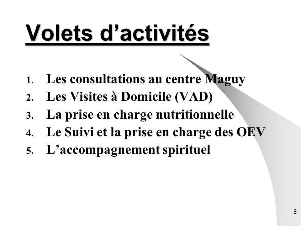 Volets d'activités Les consultations au centre Maguy