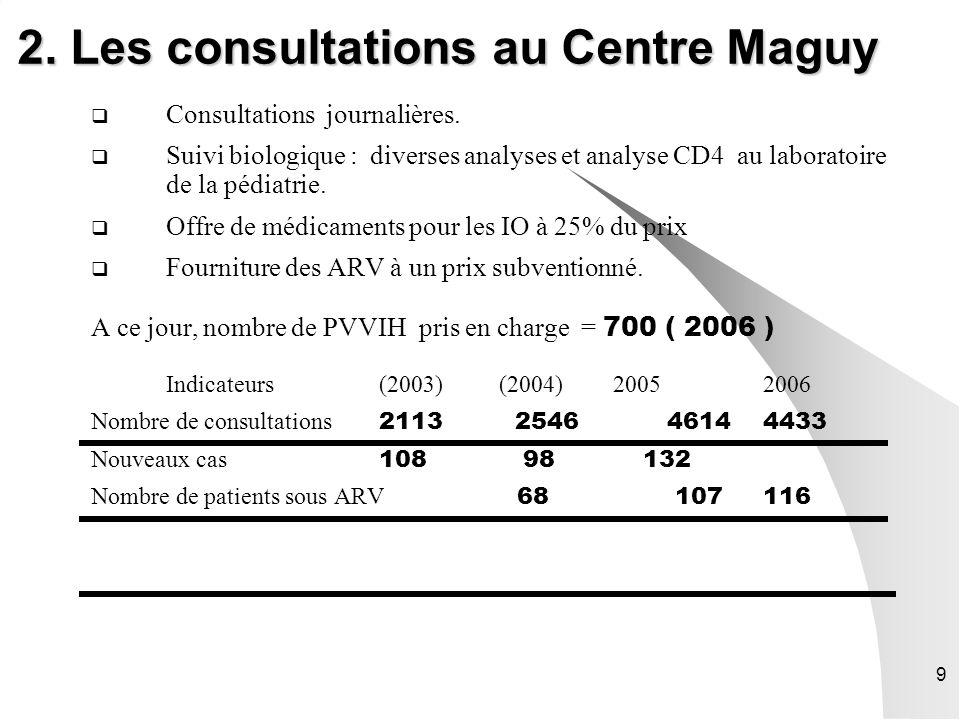 2. Les consultations au Centre Maguy