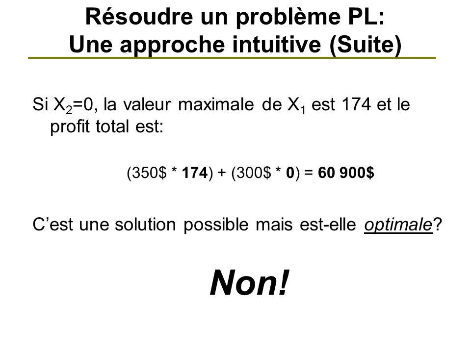 Résoudre un problème PL: Une approche intuitive (Suite)