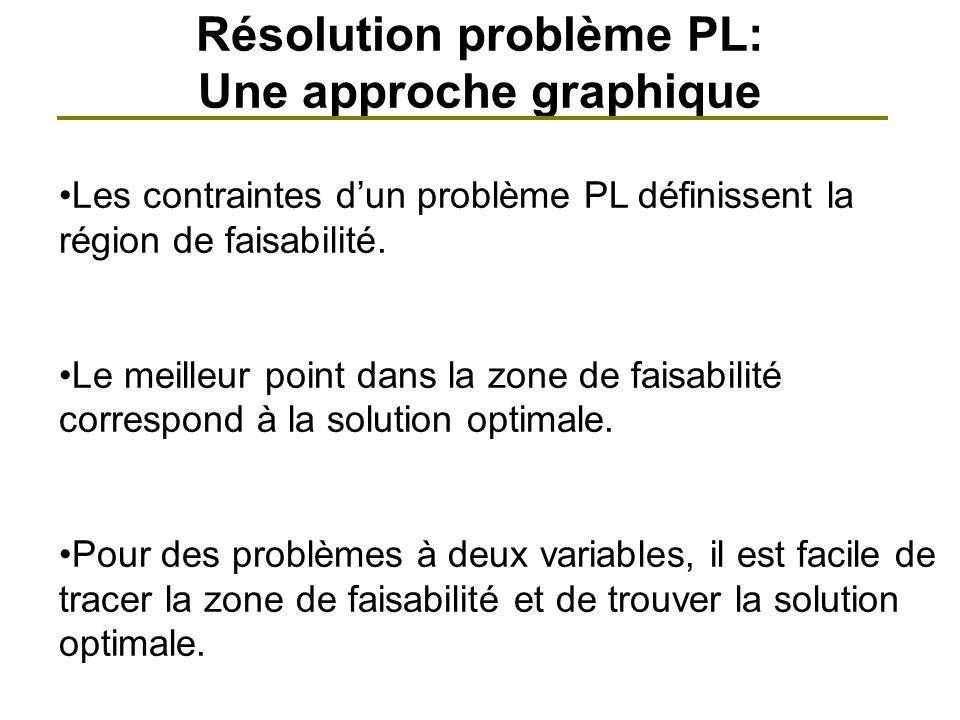 Résolution problème PL: Une approche graphique