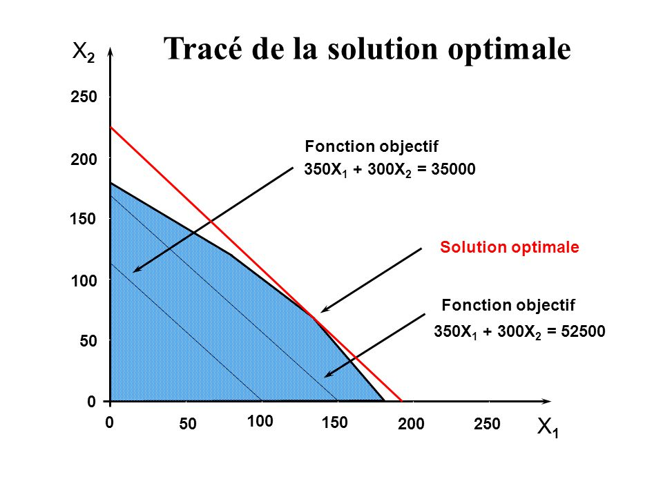 Tracé de la solution optimale