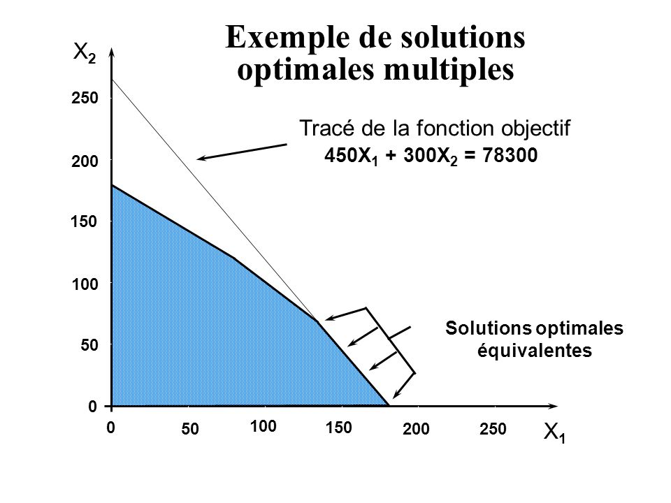 Exemple de solutions optimales multiples