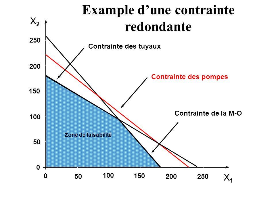 Example d'une contrainte redondante