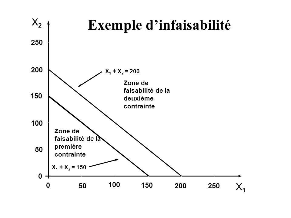 Exemple d'infaisabilité