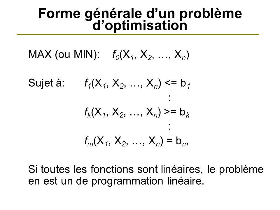 Forme générale d'un problème d'optimisation