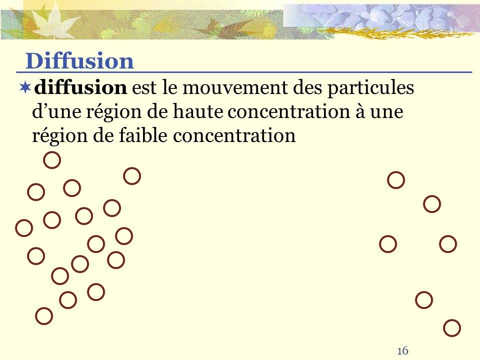 Diffusion diffusion est le mouvement des particules d'une région de haute concentration à une région de faible concentration.