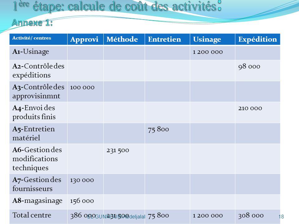 1ère étape: calcule de coût des activités: Annexe 1: