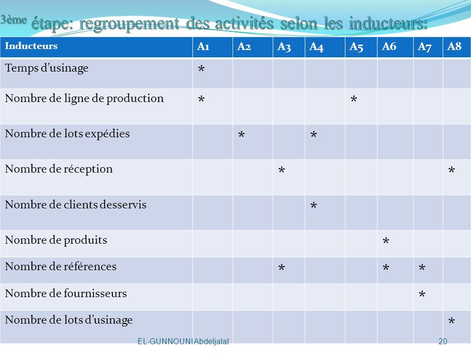 3ème étape: regroupement des activités selon les inducteurs: