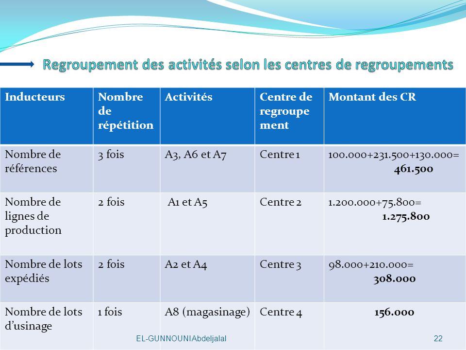 Regroupement des activités selon les centres de regroupements