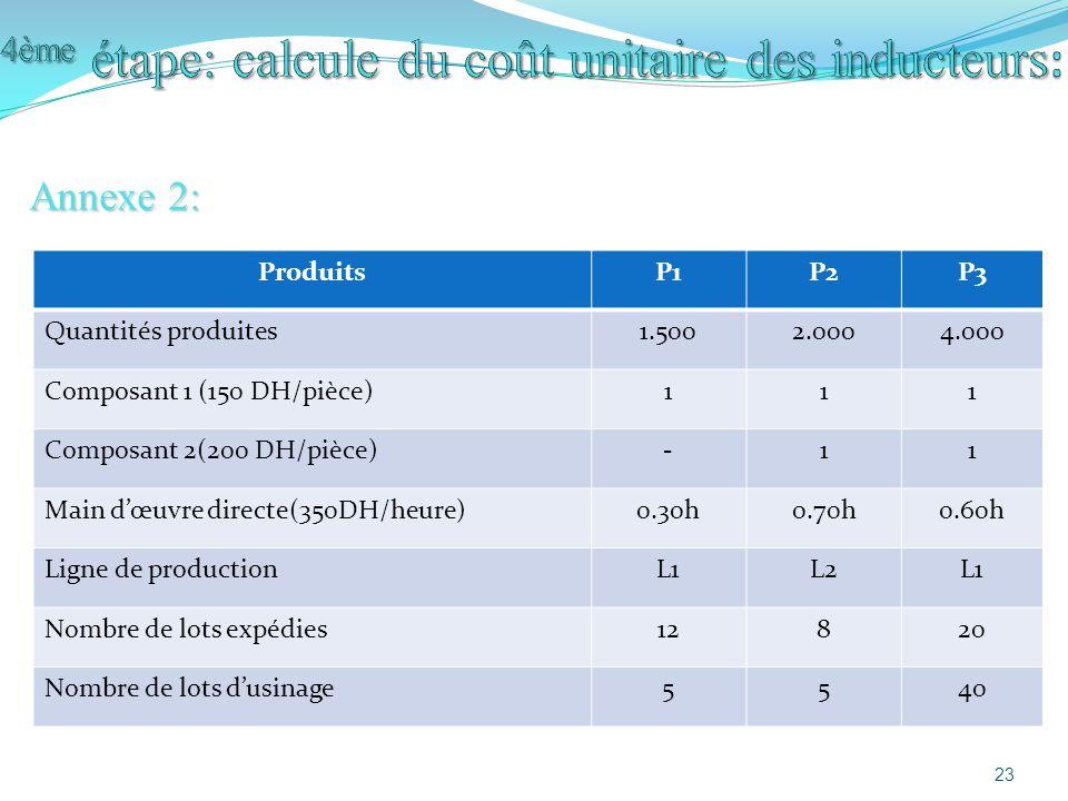 4ème étape: calcule du coût unitaire des inducteurs: