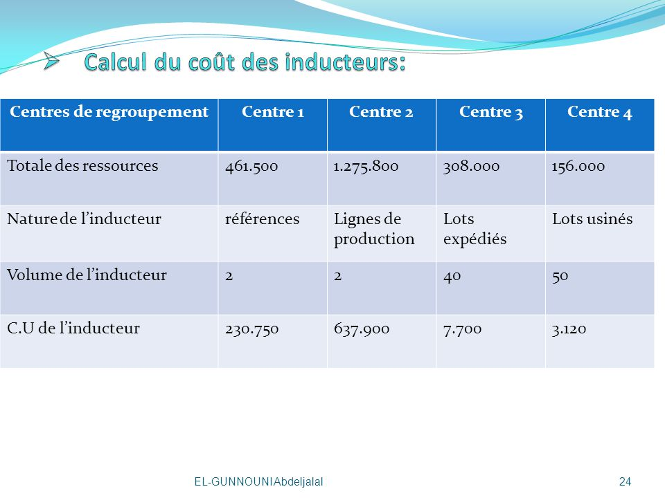 Calcul du coût des inducteurs: