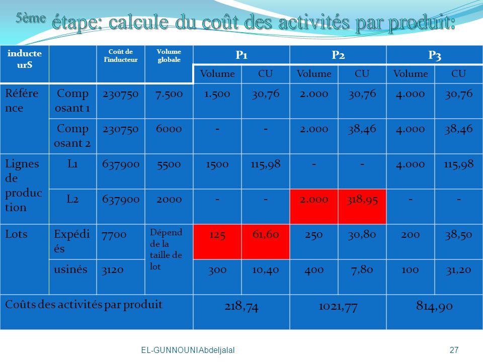 5ème étape: calcule du coût des activités par produit: