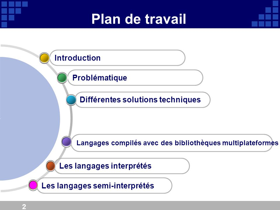Plan de travail Introduction Problématique