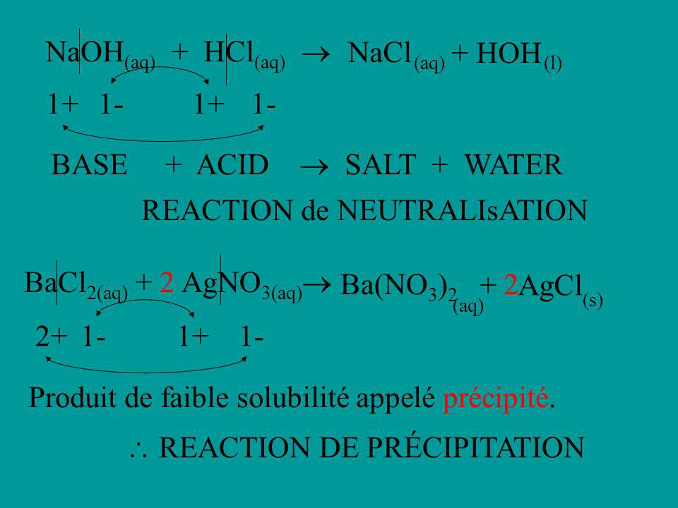 NaOH(aq) + HCl(aq)  NaCl. + HOH. (aq) (l) 1+ 1- 1+ 1- BASE + ACID  SALT + WATER.