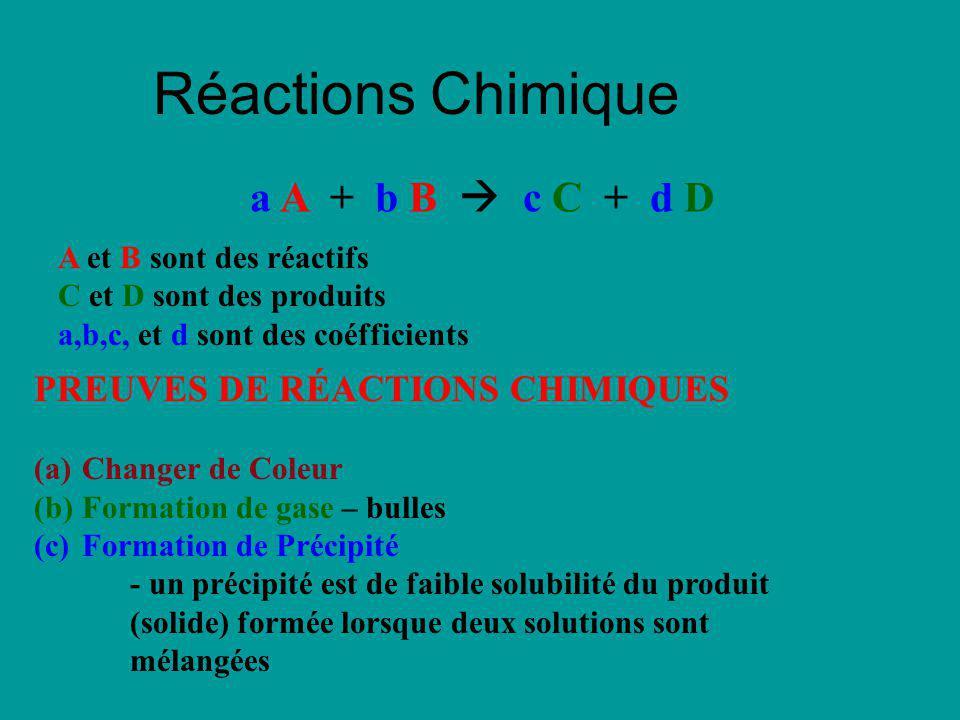 Réactions Chimique a A + b B  c C + d D