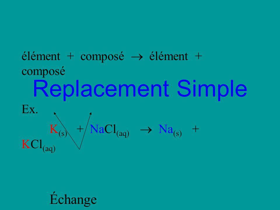 Replacement Simple Échange élément + composé  élément + composé Ex.
