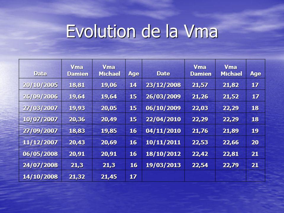 Evolution de la Vma Date Vma Damien Michael Age 20/10/2005 18,81 19,06