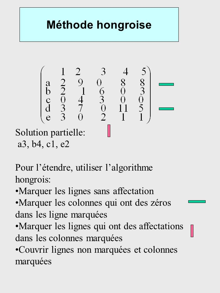 Méthode hongroise Solution partielle: a3, b4, c1, e2