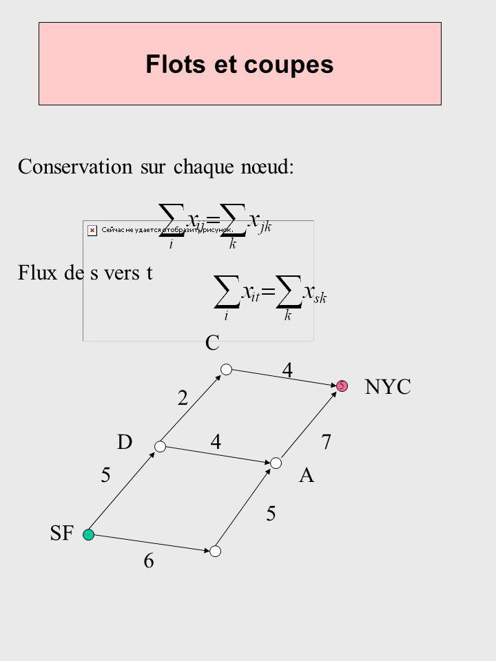 Flots et coupes Conservation sur chaque nœud: Flux de s vers t C 4 NYC