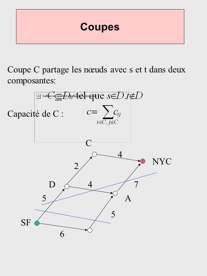 Coupes Coupe C partage les nœuds avec s et t dans deux composantes:
