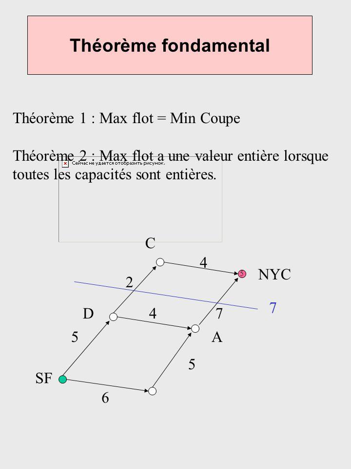 Théorème fondamental Théorème 1 : Max flot = Min Coupe
